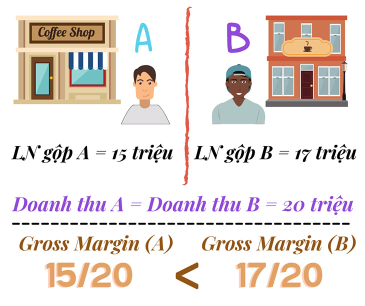 gross-margin-la-gi (4)