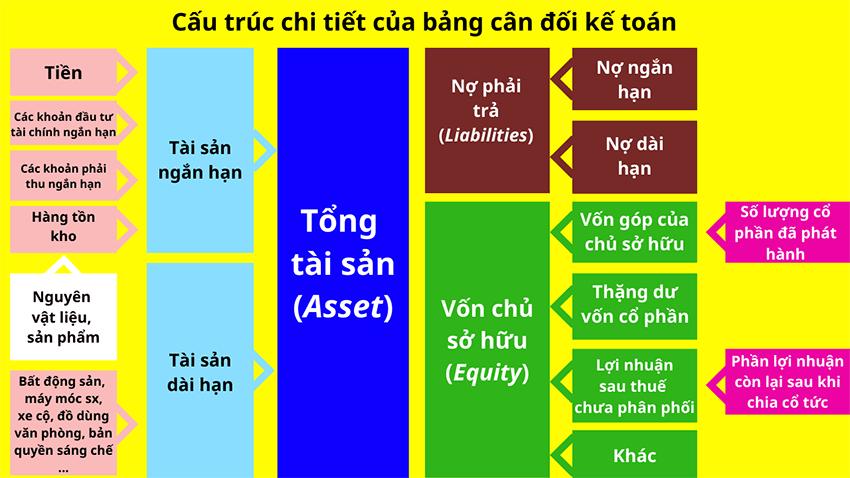 bang-can-doi-ke-toan-the-hien-dieu-gi (2)