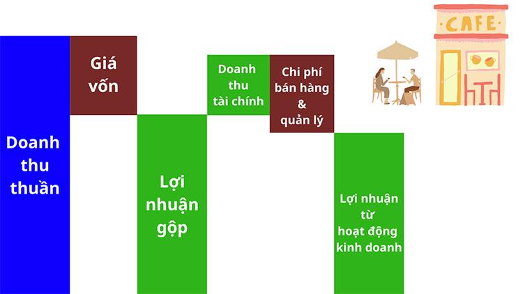 bao-cao-ket-qua-kinh-doanh-cho-biet-dieu-gi (3)