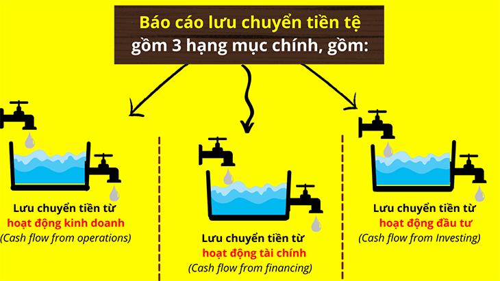 bao-cao-luu-chuyen-tien-te-phan-anh-dieu-gi (1)