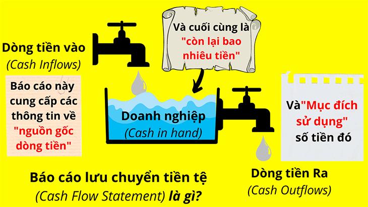 bao-cao-luu-chuyen-tien-te-phan-anh-dieu-gi (5)