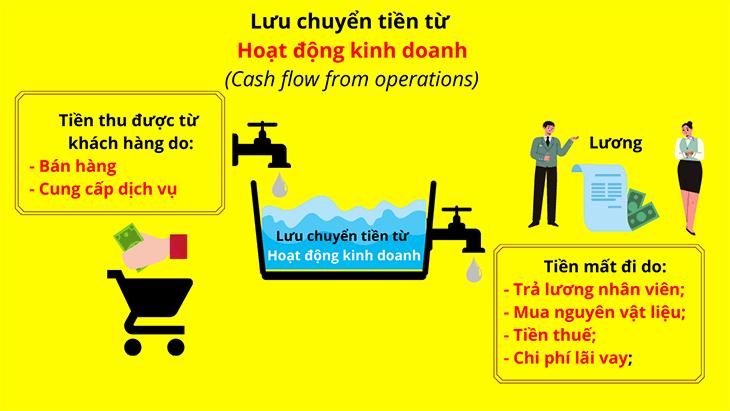 bao-cao-luu-chuyen-tien-te-phan-anh-dieu-gi (6)
