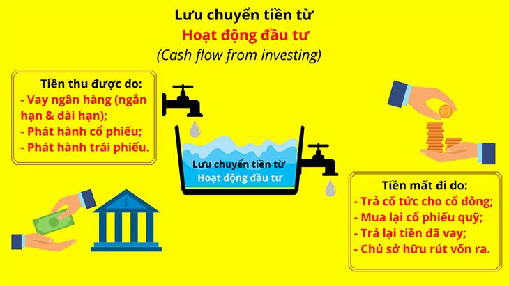 bao-cao-luu-chuyen-tien-te-phan-anh-dieu-gi (8)